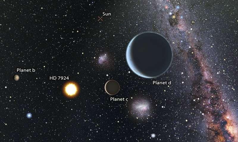 A stellar system with three super Earths