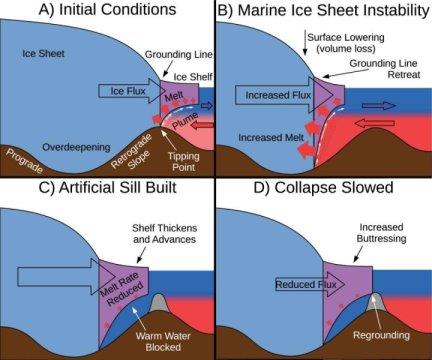 Geoengineering polar glaciers to slow sea level rise
