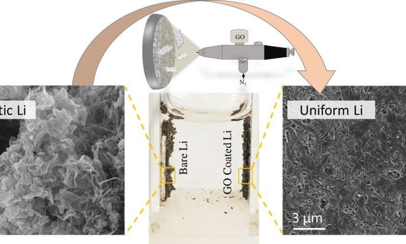 Graphene oxide nanosheets could help bring lithium metal batteries to market