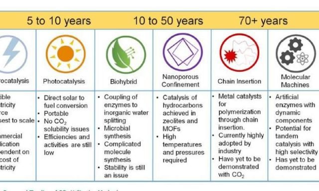 Once we can capture CO2 emissions heres what we could do with it