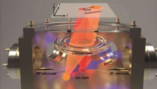Scientists unveil high sensitivity 3 D technique using single atom measurements