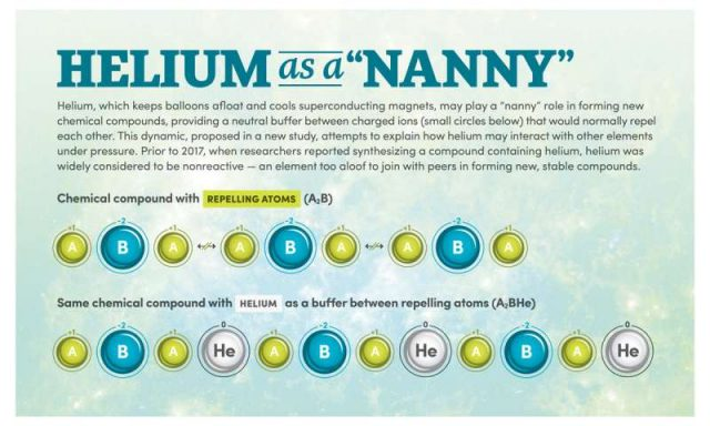 Study suggests helium plays a nanny role in forming stable chemical compounds under high pressure