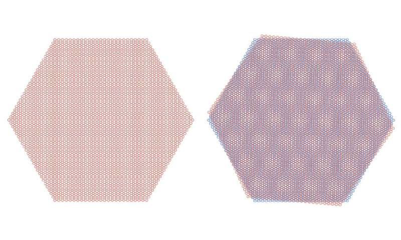 When rotated at a magic angle graphene sheets can form an insulator or a superconductor