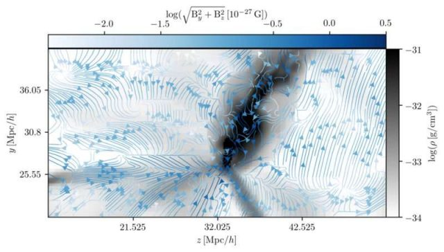 Astrophysicists calculate the original magnetic field in our cosmic neighbourhood