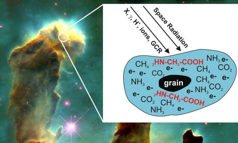 How the building blocks of life may form in space