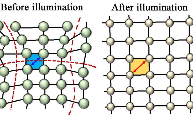 Light relaxes crystal to boost solar cell efficiency