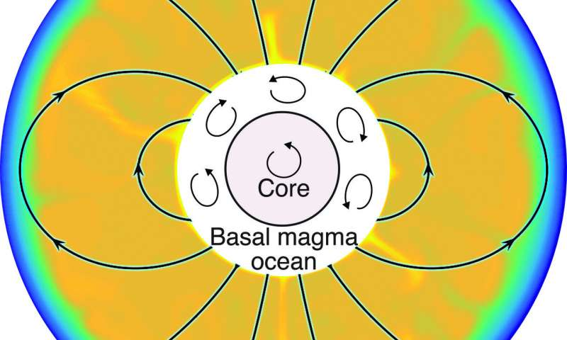Magma ocean may be responsible for the moons early magnetic field