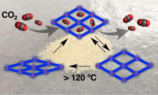 New carbon dioxide adsorbing crystals for biomedical materials that rely on shape memory effect