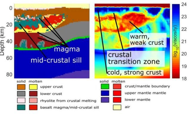 Scientists decipher the magma bodies under Yellowstone