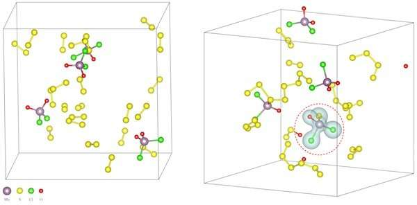 Scientists show how salt lowers reaction temperatures to make novel materials