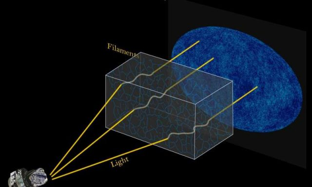Tiny distortions in universes oldest light reveal clearer picture of strands in cosmic web