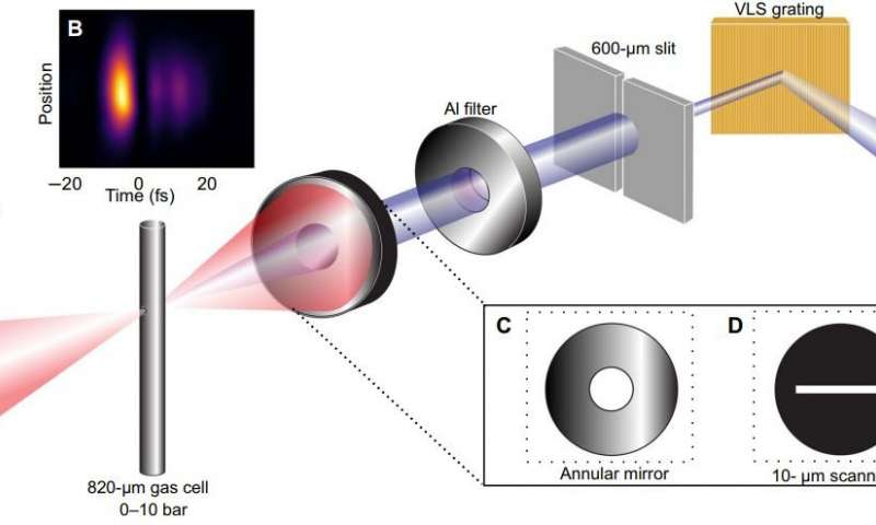 X rays from tabletop lasers allows scientists to peer through the water window