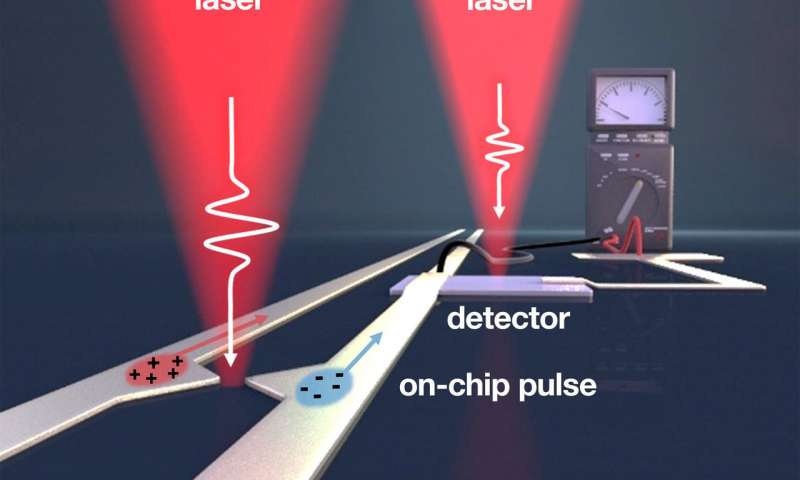 Asymmetric plasmonic antennas deliver femtosecond pulses for fast optoelectronics
