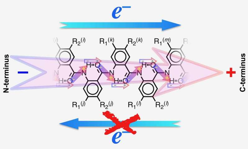 Electrons take one step forward without two steps back