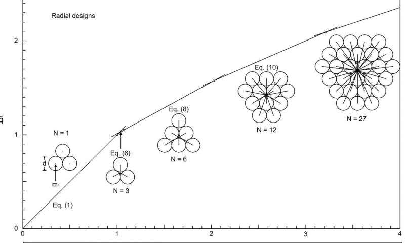 How physics explains the evolution of social organization