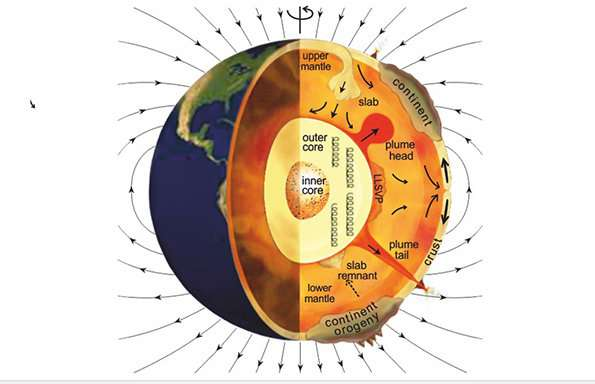 New insight into Earths crust mantle and outer core interactions