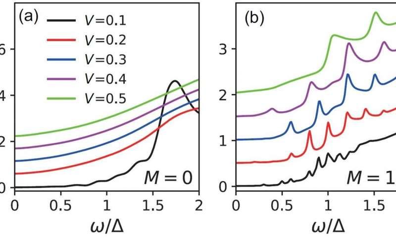 Current noises of Majorana fermions