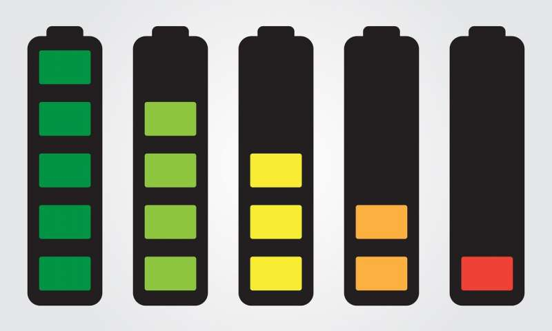 New class of materials could be used to make batteries that charge faster