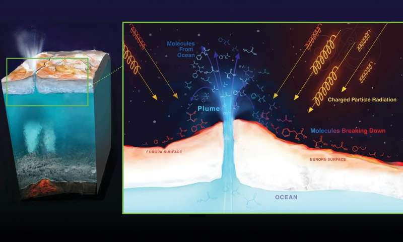 Radiation maps of Jupiters moon Europa—key to future missions