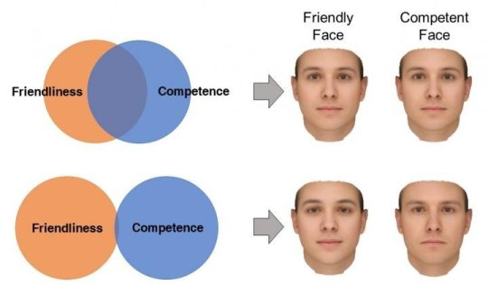 How we judge personality from faces depends on our beliefs about how personality works