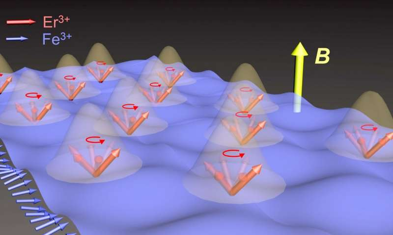 Research team finds evidence of matter matter coupling
