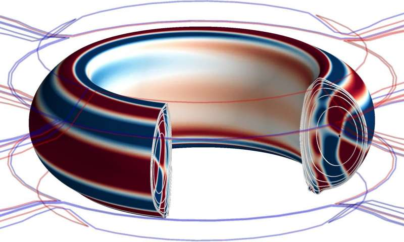 Discovered Optimal magnetic fields for suppressing instabilities in tokamaks