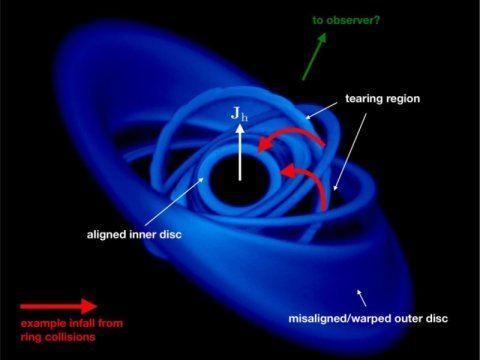 Matter falling into a black hole at 30 percent of the speed of light