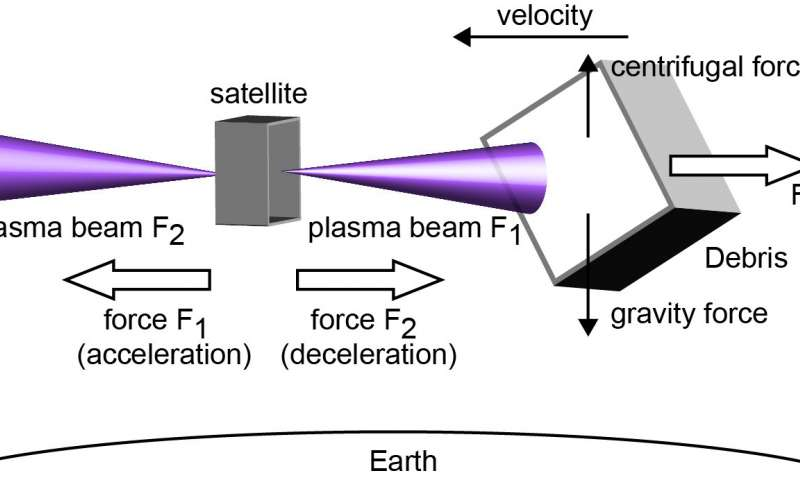 Plasma thruster New space debris removal technology