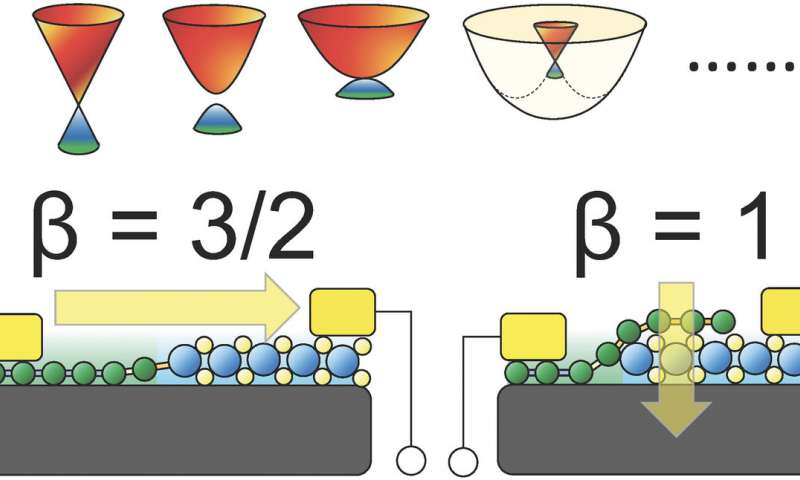 Researchers resolve a major mystery in 2 D material electronics