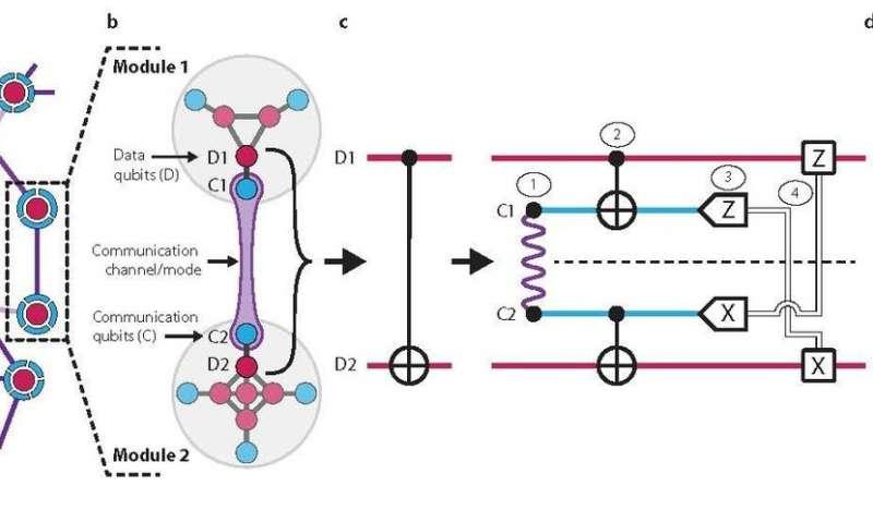 Researchers teleport a quantum gate