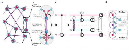 Scientists teleport a quantum gate