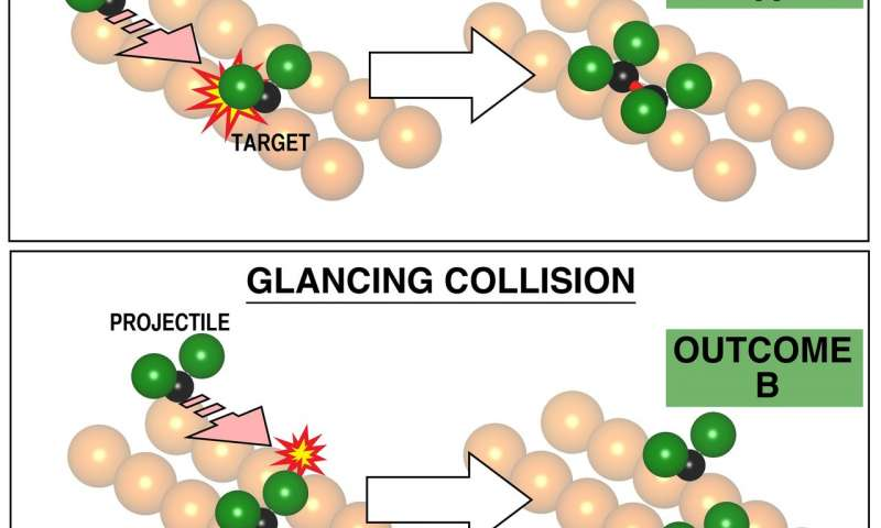 Chemists advance ability to control chemical reactions