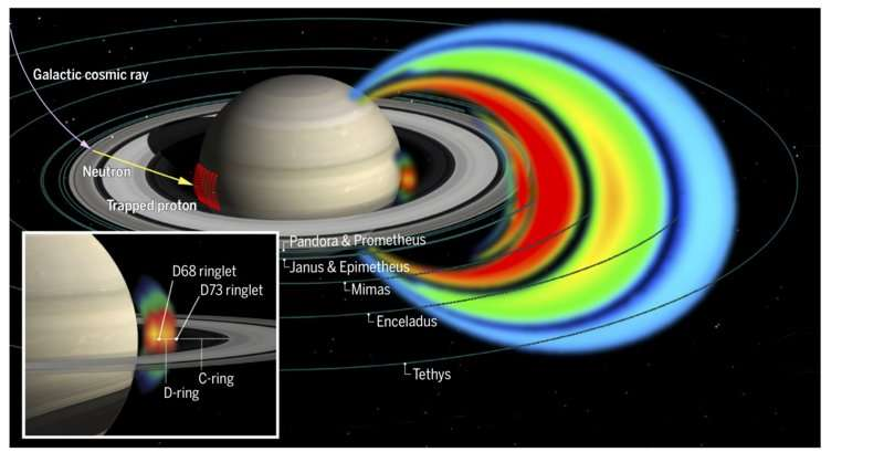 First results from Cassinis final mission phase show protons of extreme energies between the planet and its dense rings
