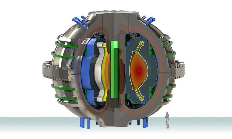 Novel design could help shed excess heat in next generation fusion power plants