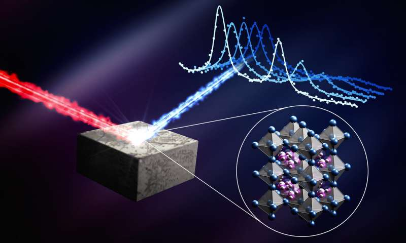 Dancing atoms in perovskite materials provide insight into how solar cells work