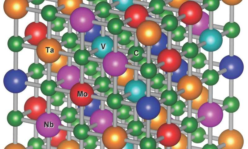 Disordered materials could be hardest most heat tolerant carbides