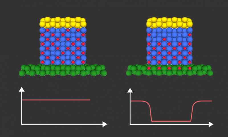 Innovative approach to controlling magnetism opens route to ultra low power microchips