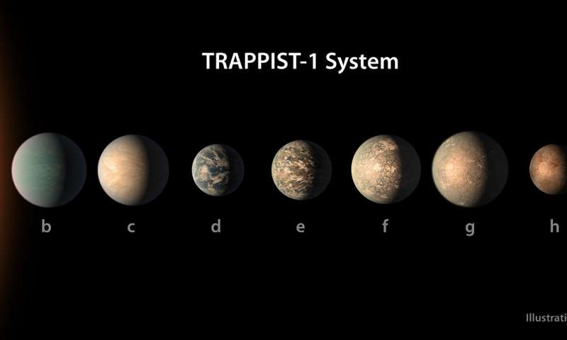 Study brings new climate models of small star TRAPPIST 1s seven intriguing worlds 1