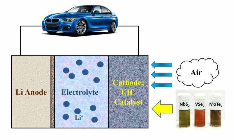 2 D materials may enable electric vehicles to get 500 miles on a single charge