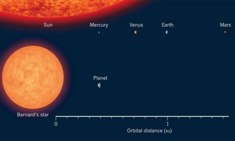 New paper indicates potential for primitive life on icy Barnard b super earth planet if geothermal activity exists