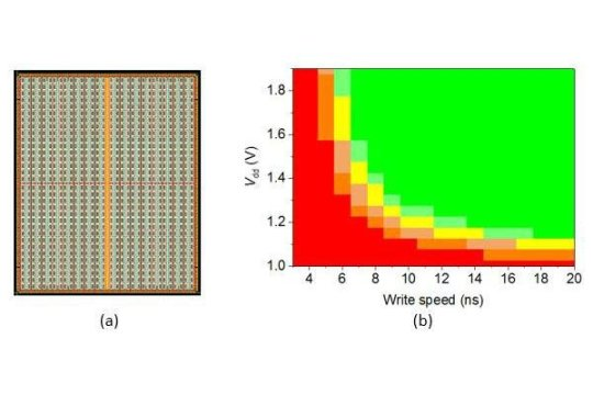 Researchers develop 128Mb STT MRAM with worlds fastest write speed for embedded memory