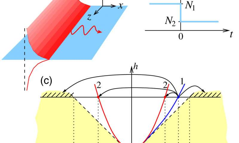 Russian researchers explore the prospects for creating photonic integrated circuits