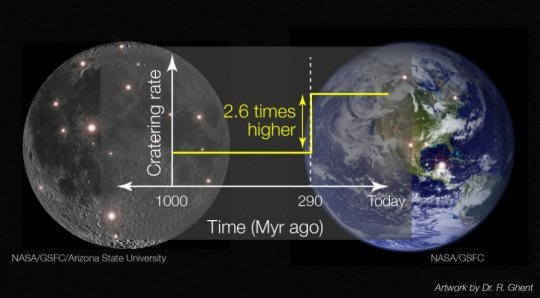 Scientists find increase in asteroid impacts on ancient Earth by studying the Moon