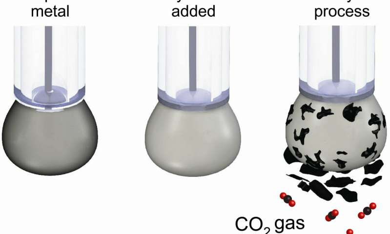 Climate rewind Scientists turn carbon dioxide back into coal