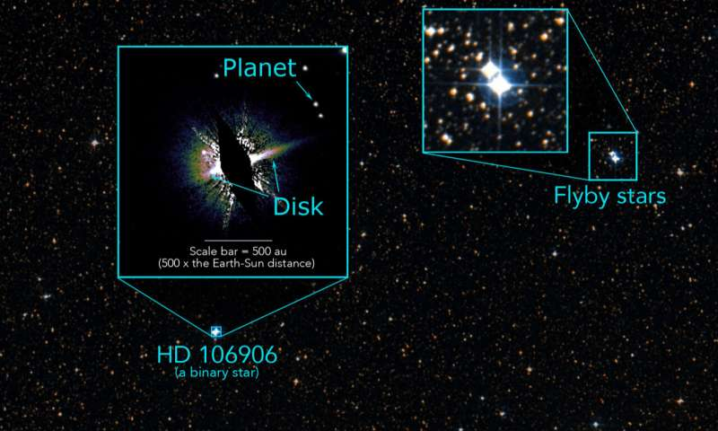 Exiled planet linked to stellar flyby three million years ago