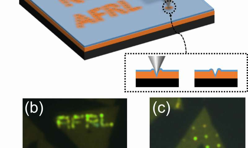 Researchers develop direct write quantum calligraphy in monolayer semiconductors