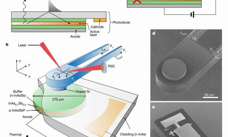 Running an LED in reverse could cool future computers