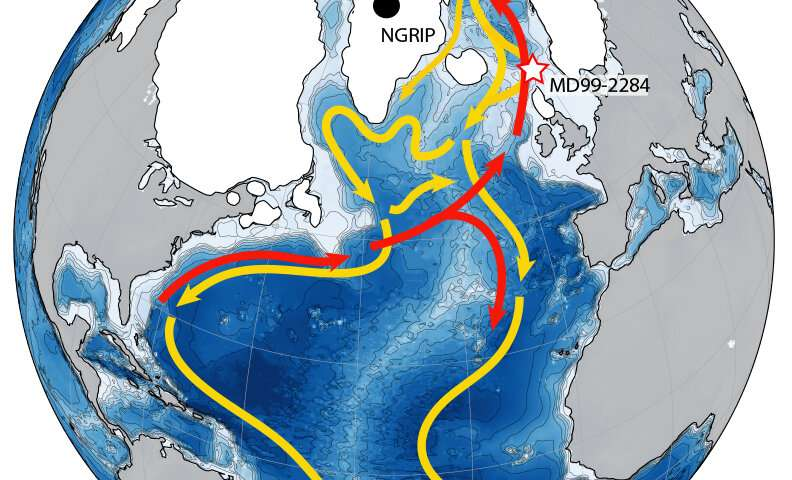 Changes in ocean conveyor belt foretold abrupt climate changes by four centuries