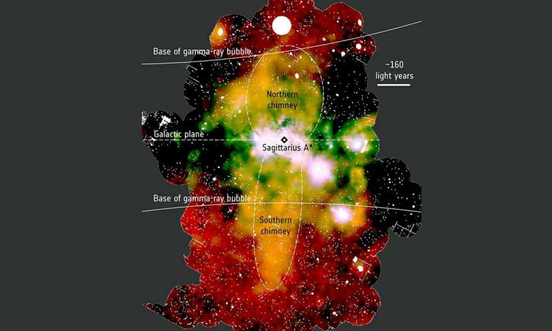 Giant X ray chimneys are exhaust vents for vast energies produced at Milky Ways center