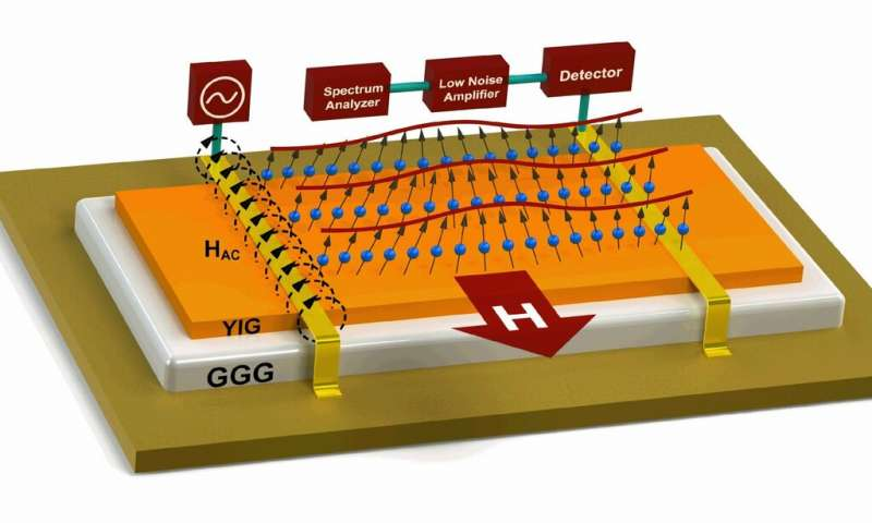 Magnonic devices can replace electronics without much noise